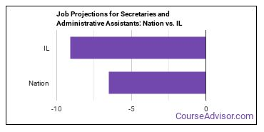 Job Projections for Secretaries and Administrative Assistants: Nation vs. IL