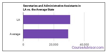 Secretaries and Administrative Assistants in LA vs. the Average State