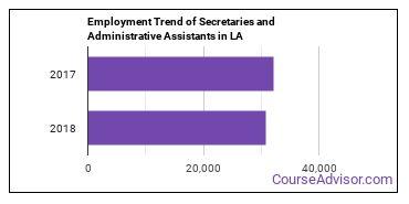 Secretaries and Administrative Assistants in LA Employment Trend