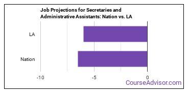 Job Projections for Secretaries and Administrative Assistants: Nation vs. LA