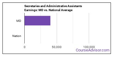 Secretaries and Administrative Assistants Earnings: MD vs. National Average