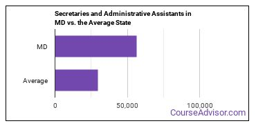 Secretaries and Administrative Assistants in MD vs. the Average State