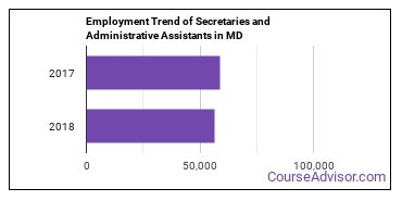 Secretaries and Administrative Assistants in MD Employment Trend