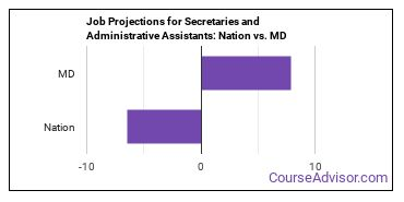 Job Projections for Secretaries and Administrative Assistants: Nation vs. MD