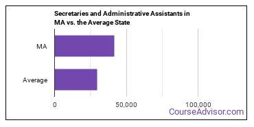 Secretaries and Administrative Assistants in MA vs. the Average State
