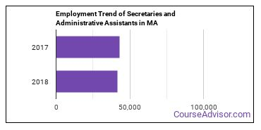 Secretaries and Administrative Assistants in MA Employment Trend