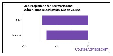 Job Projections for Secretaries and Administrative Assistants: Nation vs. MA