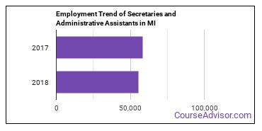 Secretaries and Administrative Assistants in MI Employment Trend
