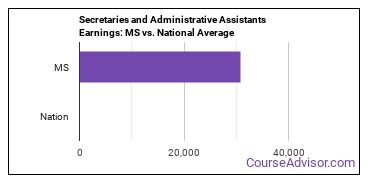 Secretaries and Administrative Assistants Earnings: MS vs. National Average
