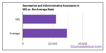 Secretaries and Administrative Assistants in MS vs. the Average State