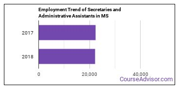 Secretaries and Administrative Assistants in MS Employment Trend