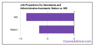 Job Projections for Secretaries and Administrative Assistants: Nation vs. MS