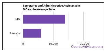 Secretaries and Administrative Assistants in MO vs. the Average State