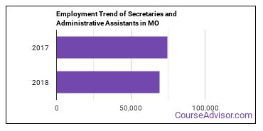 Secretaries and Administrative Assistants in MO Employment Trend
