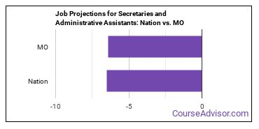 Job Projections for Secretaries and Administrative Assistants: Nation vs. MO