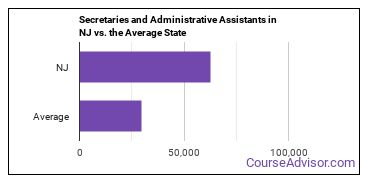 Secretaries and Administrative Assistants in NJ vs. the Average State