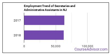 Secretaries and Administrative Assistants in NJ Employment Trend