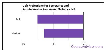 Job Projections for Secretaries and Administrative Assistants: Nation vs. NJ