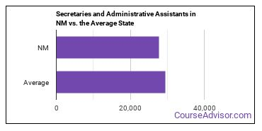 Secretaries and Administrative Assistants in NM vs. the Average State