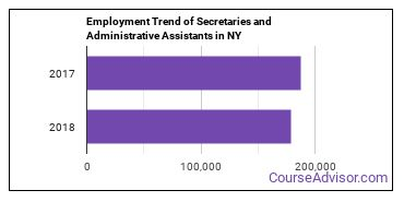 Secretaries and Administrative Assistants in NY Employment Trend