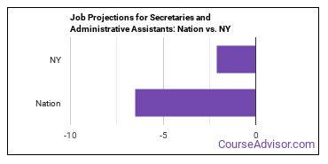 Job Projections for Secretaries and Administrative Assistants: Nation vs. NY