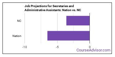 Job Projections for Secretaries and Administrative Assistants: Nation vs. NC