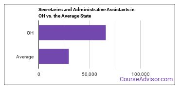 Secretaries and Administrative Assistants in OH vs. the Average State