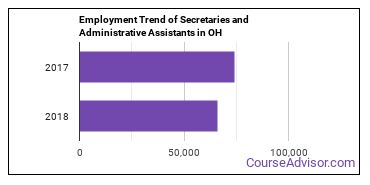Secretaries and Administrative Assistants in OH Employment Trend