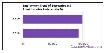 Secretaries and Administrative Assistants in PA Employment Trend