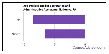 Job Projections for Secretaries and Administrative Assistants: Nation vs. PA