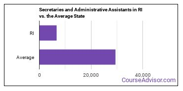 Secretaries and Administrative Assistants in RI vs. the Average State
