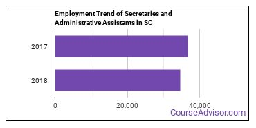 Secretaries and Administrative Assistants in SC Employment Trend