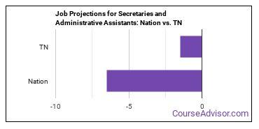 Job Projections for Secretaries and Administrative Assistants: Nation vs. TN