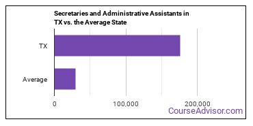 Secretaries and Administrative Assistants in TX vs. the Average State