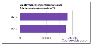 Secretaries and Administrative Assistants in TX Employment Trend