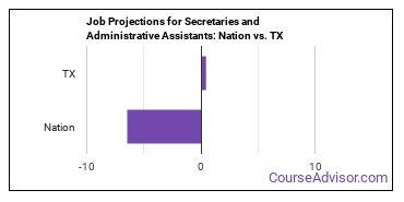 Job Projections for Secretaries and Administrative Assistants: Nation vs. TX
