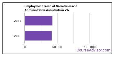 Secretaries and Administrative Assistants in VA Employment Trend