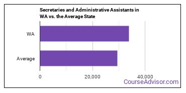Secretaries and Administrative Assistants in WA vs. the Average State