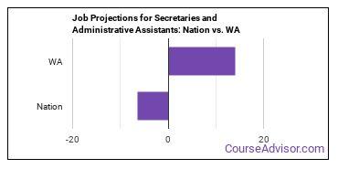 Job Projections for Secretaries and Administrative Assistants: Nation vs. WA