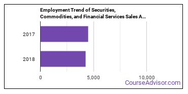 Securities, Commodities, and Financial Services Sales Agents in WI Employment Trend