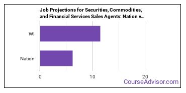 Job Projections for Securities, Commodities, and Financial Services Sales Agents: Nation vs. WI