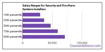 Salary Ranges for Security and Fire Alarm Systems Installers