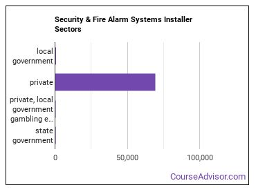 Security & Fire Alarm Systems Installer Sectors