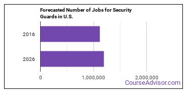 Forecasted Number of Jobs for Security Guards in U.S.