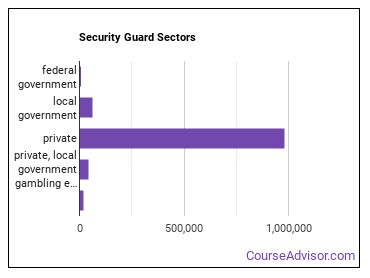 Security Guard Sectors