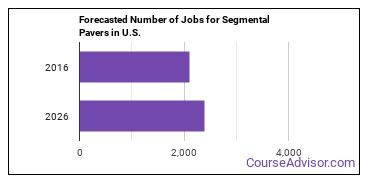 Forecasted Number of Jobs for Segmental Pavers in U.S.