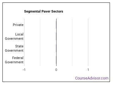 Segmental Paver Sectors