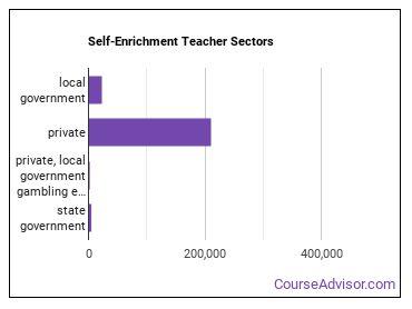 Self-Enrichment Teacher Sectors