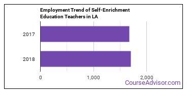 Self-Enrichment Education Teachers in LA Employment Trend