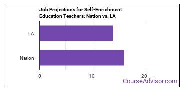Job Projections for Self-Enrichment Education Teachers: Nation vs. LA